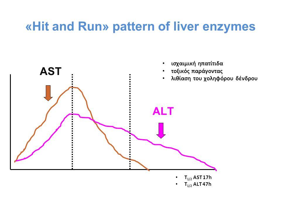 «Hit and Run» pattern of liver enzymes AST ALT ισχαιμική ηπατίτιδα τοξικός παράγοντας λιθίαση του χοληφόρου δένδρου Τ 1/2 AST 17h T 1/2 ALT 47h