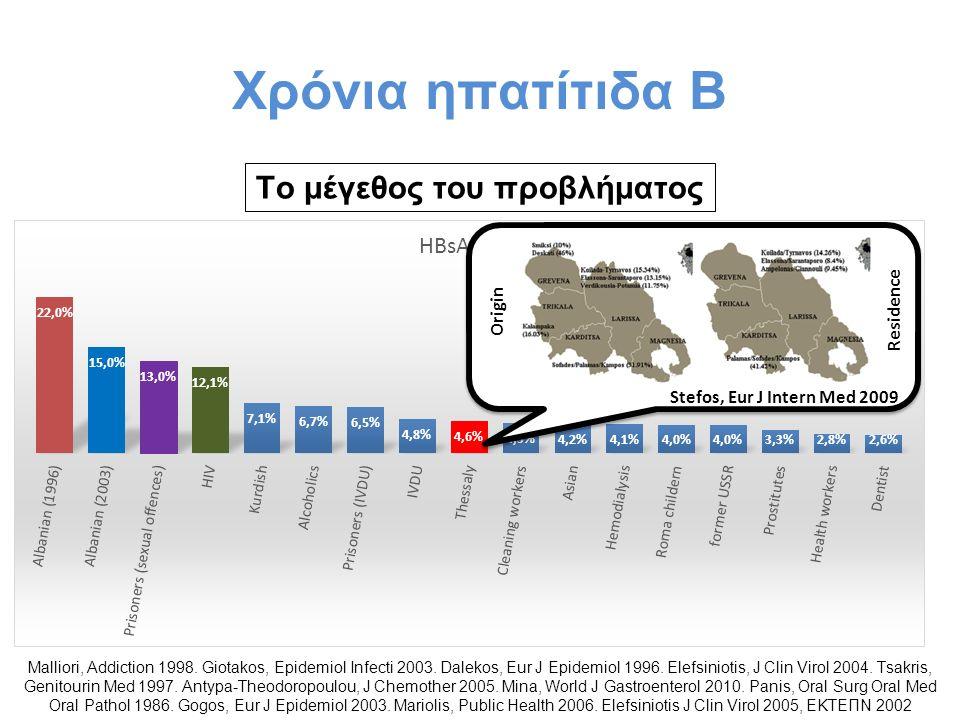 Χρόνια ηπατίτιδα Β Το μέγεθος του προβλήματος Malliori, Addiction 1998. Giotakos, Epidemiol Infecti 2003. Dalekos, Eur J Epidemiol 1996. Elefsiniotis,
