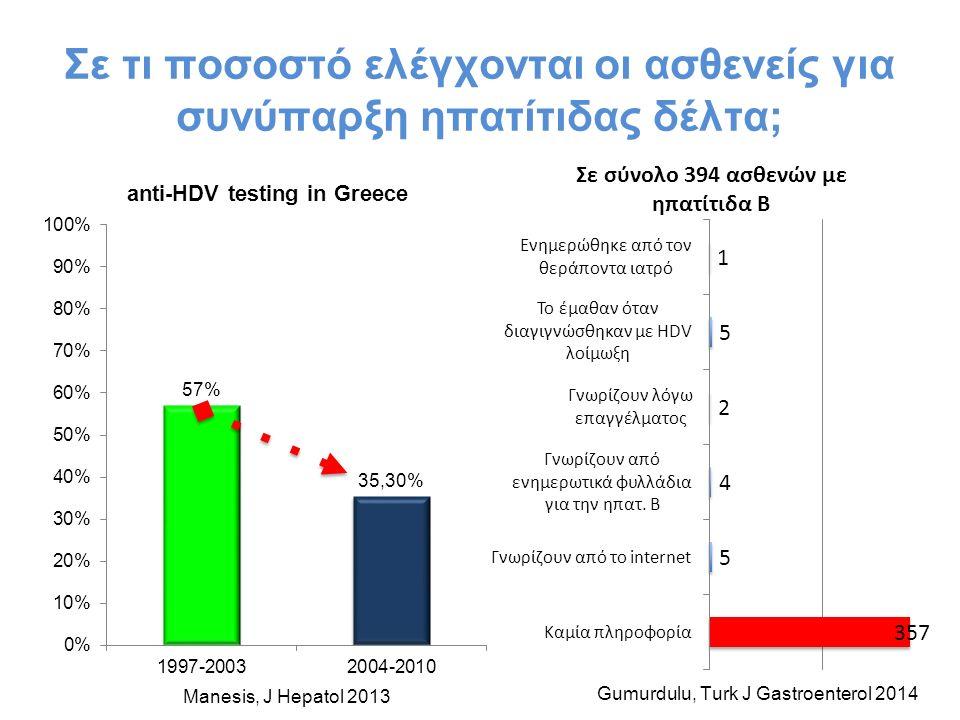Σε τι ποσοστό ελέγχονται οι ασθενείς για συνύπαρξη ηπατίτιδας δέλτα; Manesis, J Hepatol 2013 Gumurdulu, Turk J Gastroenterol 2014