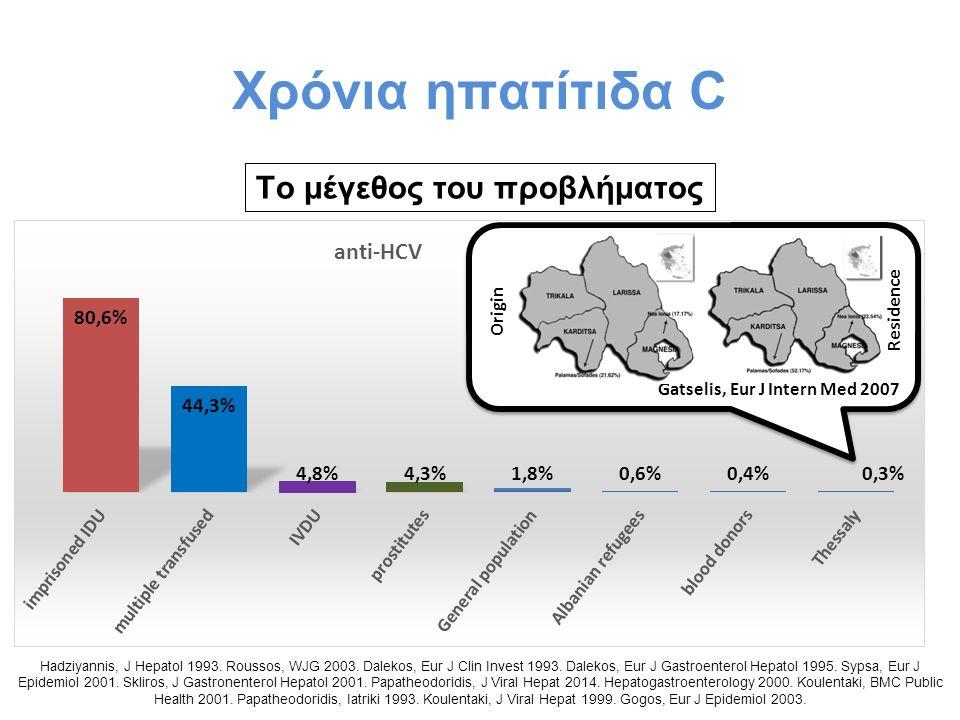 Χρόνια ηπατίτιδα C Το μέγεθος του προβλήματος Hadziyannis, J Hepatol 1993. Roussos, WJG 2003. Dalekos, Eur J Clin Invest 1993. Dalekos, Eur J Gastroen