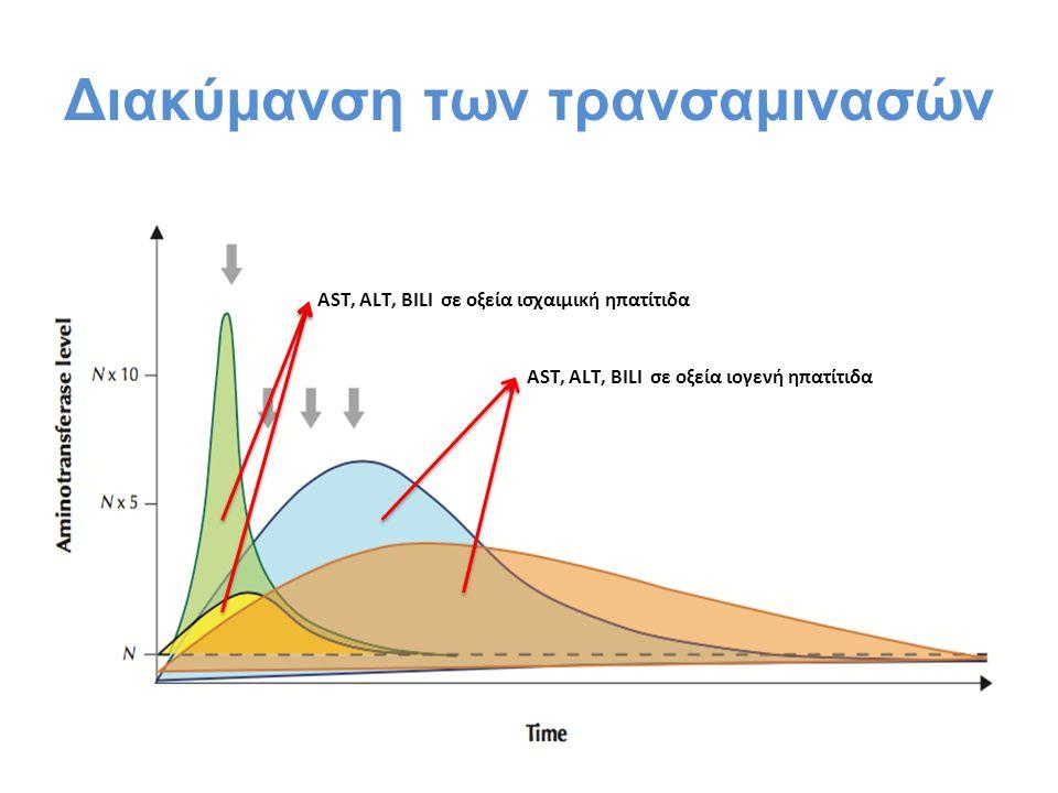 Διακύμανση των τρανσαμινασών AST, ALT, BILI σε οξεία ισχαιμική ηπατίτιδα AST, ALT, BILI σε οξεία ιογενή ηπατίτιδα