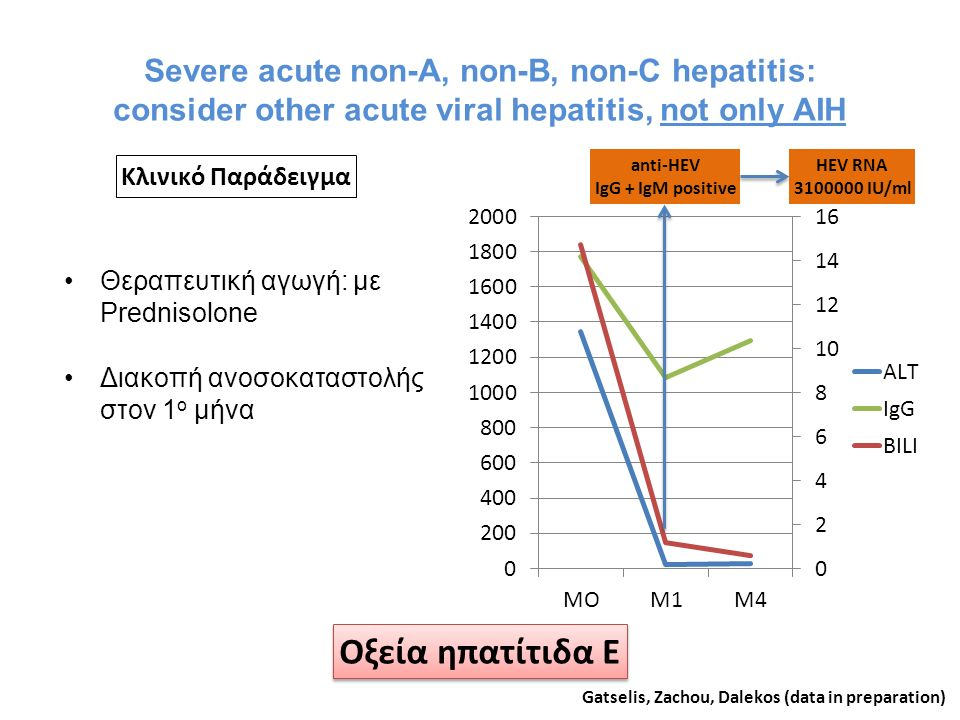 Severe acute non-A, non-B, non-C hepatitis: consider other acute viral hepatitis, not only AIH Θεραπευτική αγωγή: με Prednisolone Διακοπή ανοσοκαταστο