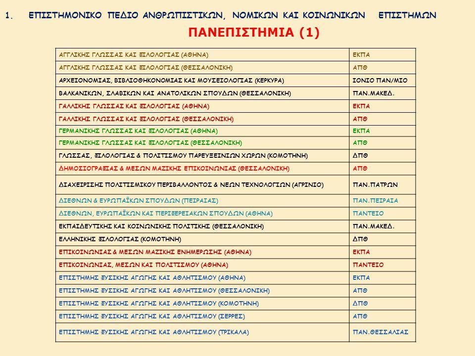 1.ΕΠΙΣΤΗΜΟΝΙΚΟ ΠΕΔΙΟ ΑΝΘΡΩΠΙΣΤΙΚΩΝ, ΝΟΜΙΚΩΝ ΚΑΙ ΚΟΙΝΩΝΙΚΩΝ ΕΠΙΣΤΗΜΩΝ ΠΑΝΕΠΙΣΤΗΜΙΑ (1) ΑΓΓΛΙΚΗΣ ΓΛΩΣΣΑΣ ΚΑΙ ΦΙΛΟΛΟΓΙΑΣ (ΑΘΗΝΑ)ΕΚΠΑ ΑΓΓΛΙΚΗΣ ΓΛΩΣΣΑΣ ΚΑΙ ΦΙΛΟΛΟΓΙΑΣ (ΘΕΣΣΑΛΟΝΙΚΗ)ΑΠΘ ΑΡΧΕΙΟΝΟΜΙΑΣ, ΒΙΒΛΙΟΘΗΚΟΝΟΜΙΑΣ ΚΑΙ ΜΟΥΣΕΙΟΛΟΓΙΑΣ (ΚΕΡΚΥΡΑ)ΙΟΝΙΟ ΠΑΝ/ΜΙΟ ΒΑΛΚΑΝΙΚΩΝ, ΣΛΑΒΙΚΩΝ ΚΑΙ ΑΝΑΤΟΛΙΚΩΝ ΣΠΟΥΔΩΝ (ΘΕΣΣΑΛΟΝΙΚΗ)ΠΑΝ.ΜΑΚΕΔ.