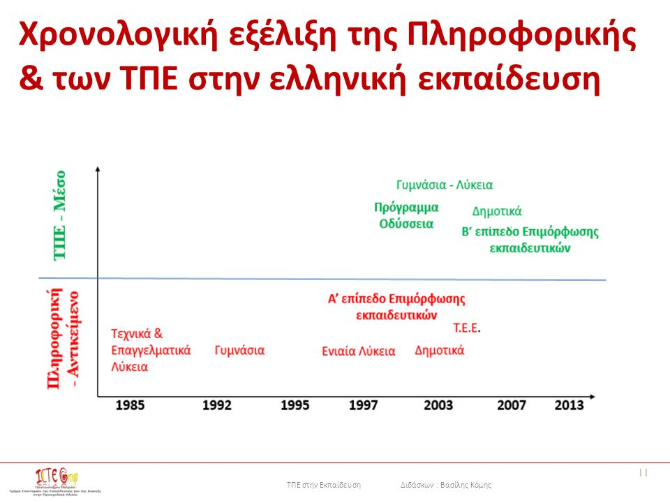 ΤΠΕ στην Εκπαίδευση Διδάσκων : Βασίλης Κόμης Χρονολογική εξέλιξη της Πληροφορικής & των ΤΠΕ στην ελληνική εκπαίδευση 11