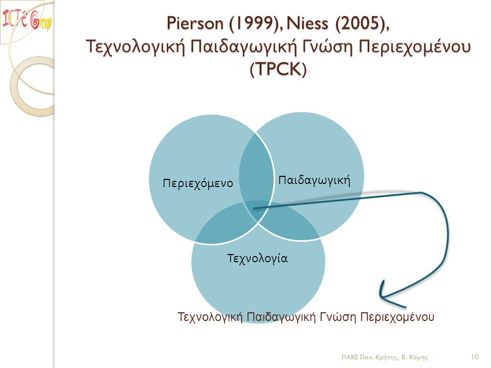 Pierson (1999), Niess (2005), Τεχνολογική Παιδαγωγική Γνώση Περιεχομένου (TPCK) Τεχνολογία Παιδαγωγική Περιεχόμενο Τεχνολογική Παιδαγωγική Γνώση Περιεχομένου ΠΑΚΕ Παν.