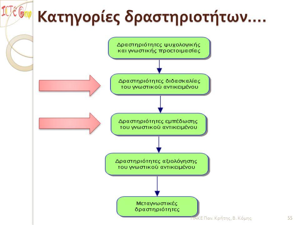 Κατηγορίες δραστηριοτήτων …. ΠΑΚΕ Παν. Κρήτης, Β. Κόμης 55