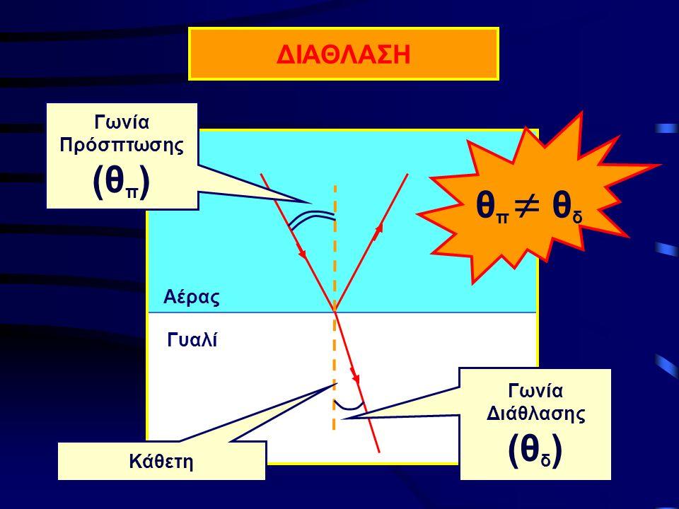 Αέρας Γυαλί Κάθετη Γωνία Διάθλασης (θ δ ) Γωνία Πρόσπτωσης (θ π ) θ π  θ δ ΔΙΑΘΛΑΣΗ