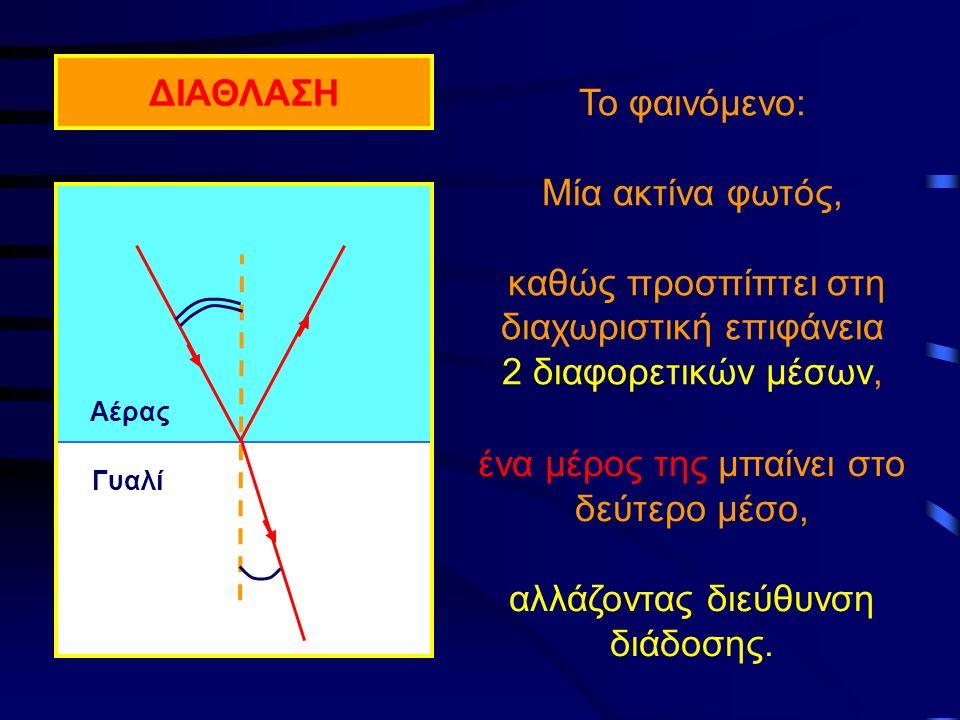 Αέρας Γυαλί Το φαινόμενο: Μία ακτίνα φωτός, καθώς προσπίπτει στη διαχωριστική επιφάνεια 2 διαφορετικών μέσων, ΔΙΑΘΛΑΣΗ ένα μέρος της μπαίνει στο δεύτερο μέσο, αλλάζοντας διεύθυνση διάδοσης.