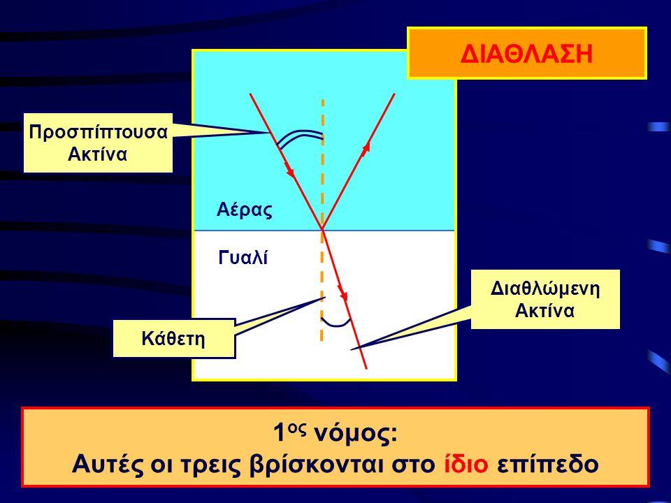 Αέρας Γυαλί ΔΙΑΘΛΑΣΗ 1 ος νόμος: Αυτές οι τρεις βρίσκονται στο ίδιο επίπεδο Προσπίπτουσα Ακτίνα Κάθετη Διαθλώμενη Ακτίνα