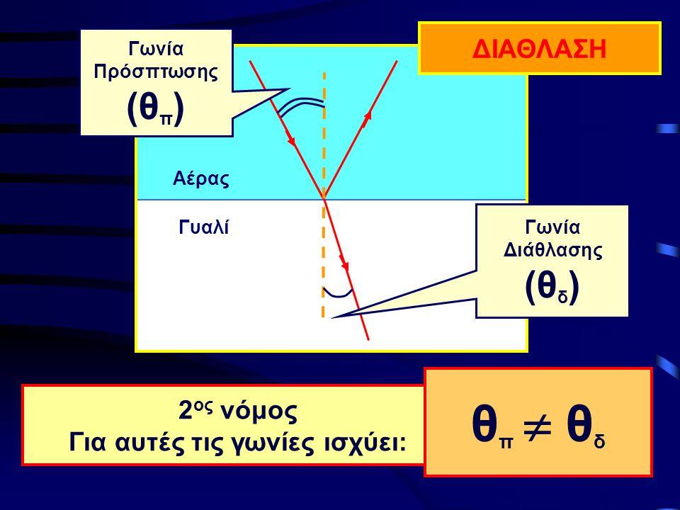 Αέρας Γυαλί 2 ος νόμος Για αυτές τις γωνίες ισχύει: Γωνία Διάθλασης (θ δ ) Γωνία Πρόσπτωσης (θ π ) ΔΙΑΘΛΑΣΗ θπ  θδθπ  θδ