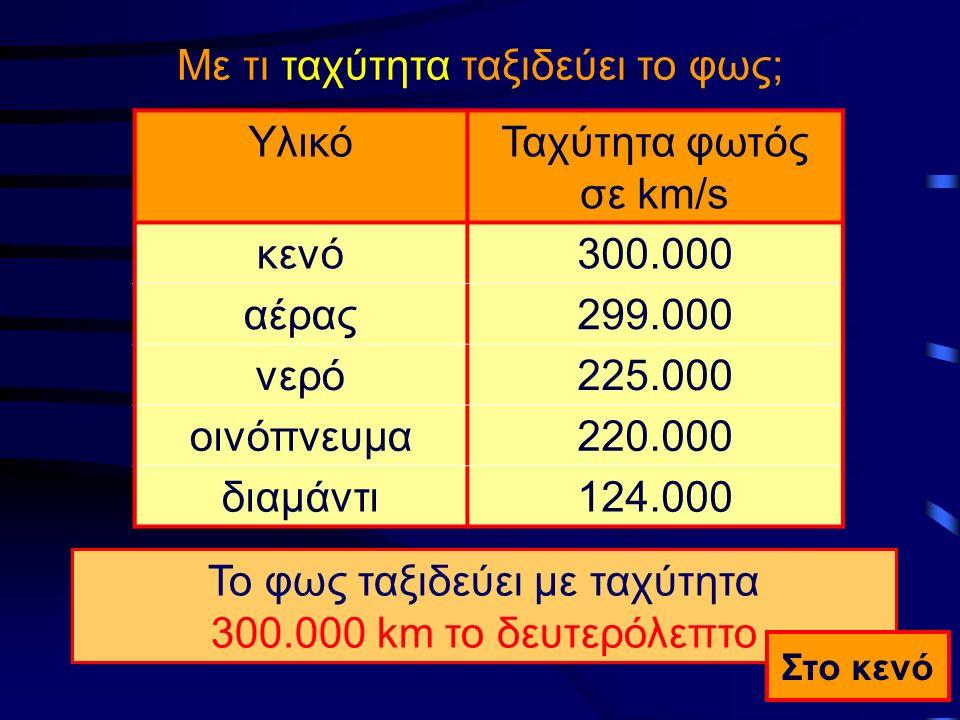Με τι ταχύτητα ταξιδεύει το φως; Υλικό Ταχύτητα φωτός σε km/s κενό300.000 αέρας299.000 νερό225.000 οινόπνευμα220.000 διαμάντι124.000 Το φως ταξιδεύει