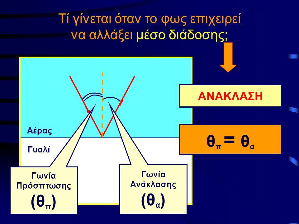 Τί γίνεται όταν το φως επιχειρεί να αλλάξει μέσο διάδοσης; Αέρας Γυαλί ΑΝΑΚΛΑΣΗ Γωνία Πρόσπτωσης (θ π ) Γωνία Aνάκλασης (θ α ) θ π = θ α