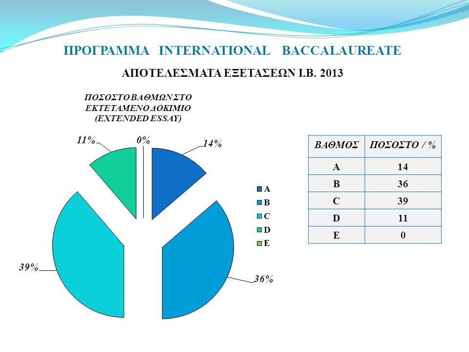 ΠΡΟΓΡΑΜΜΑ INTERNATIONAL BACCALAUREATE ΑΠΟΤΕΛΕΣΜΑΤΑ ΕΞΕΤΑΣΕΩΝ Ι.Β. 2013 ΒΑΘΜΟΣΠΟΣΟΣΤΟ / % A14 B36 C39 D11 E0