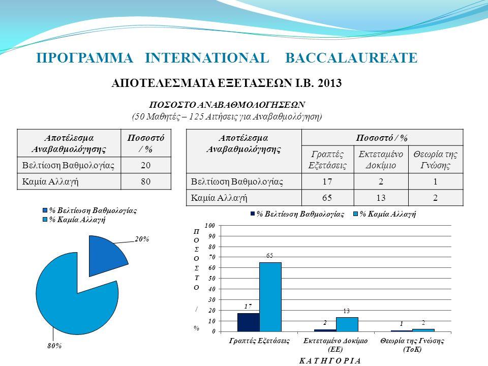 ΠΡΟΓΡΑΜΜΑ INTERNATIONAL BACCALAUREATE ΑΠΟΤΕΛΕΣΜΑΤΑ ΕΞΕΤΑΣΕΩΝ Ι.Β. 2013 ΠΟΣΟΣΤΟ ΑΝΑΒΑΘΜΟΛΟΓΗΣΕΩΝ (50 Μαθητές – 125 Αιτήσεις για Αναβαθμολόγηση) Αποτέλε