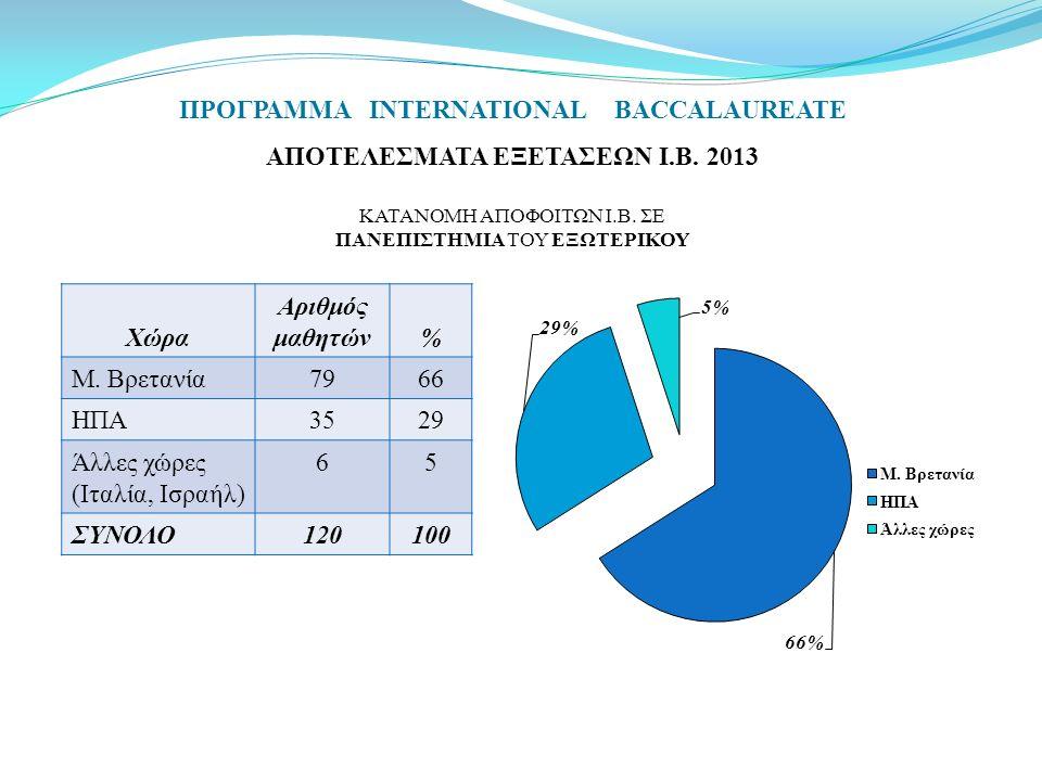 ΠΡΟΓΡΑΜΜΑ INTERNATIONAL BACCALAUREATE ΑΠΟΤΕΛΕΣΜΑΤΑ ΕΞΕΤΑΣΕΩΝ Ι.Β. 2013 KATANOMH ΑΠΟΦΟΙΤΩΝ Ι.Β. ΣΕ ΠΑΝΕΠΙΣΤΗΜΙΑ ΤΟΥ ΕΞΩΤΕΡΙΚΟΥ Χώρα Αριθμός μαθητών% Μ.