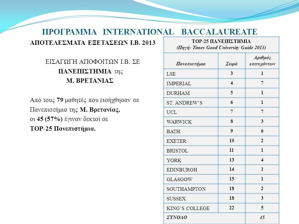 ΠΡΟΓΡΑΜΜΑ INTERNATIONAL BACCALAUREATE ΑΠΟΤΕΛΕΣΜΑΤΑ ΕΞΕΤΑΣΕΩΝ Ι.Β. 2013 ΕΙΣΑΓΩΓΗ ΑΠΟΦΟΙΤΩΝ Ι.Β. ΣΕ ΠΑΝΕΠΙΣΤΗΜΙΑ της Μ. ΒΡΕΤΑΝΙΑΣ Από τους 79 μαθητές πο
