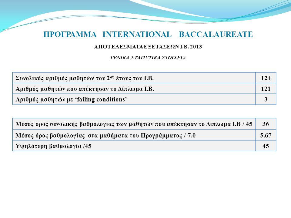 ΠΡΟΓΡΑΜΜΑ INTERNATIONAL BACCALAUREATE ΑΠΟΤΕΛΕΣΜΑΤΑ ΕΞΕΤΑΣΕΩΝ Ι.Β. 2013 ΓΕΝΙΚΑ ΣΤΑΤΙΣTΙΚΑ ΣΤΟΙΧΕΙΑ Συνολικός αριθμός μαθητών του 2 ου έτους του Ι.Β.124