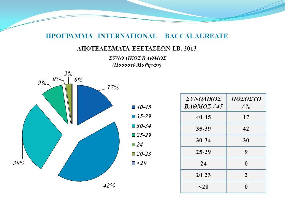 ΠΡΟΓΡΑΜΜΑ INTERNATIONAL BACCALAUREATE ΑΠΟΤΕΛΕΣΜΑΤΑ ΕΞΕΤΑΣΕΩΝ Ι.Β. 2013 ΣΥΝΟΛΙΚΟΣ ΒΑΘΜΟΣ (Ποσοστό Μαθητών) ΣΥΝΟΛΙΚΟΣ ΒΑΘΜΟΣ / 45 ΠΟΣΟΣΤΟ / % 40-4517 35