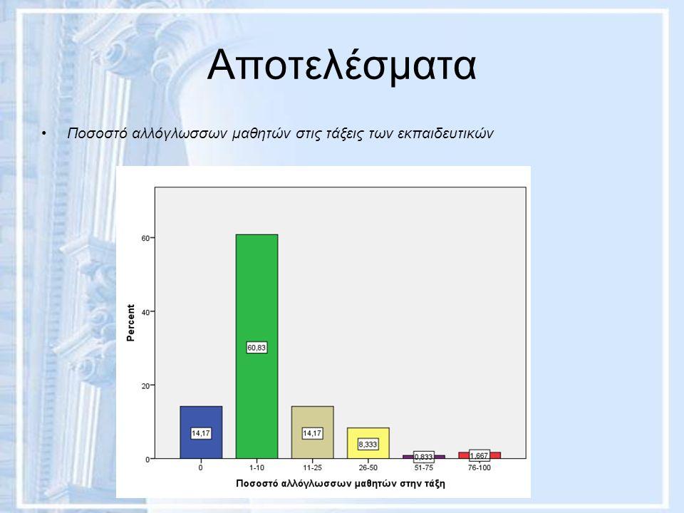 Αποτελέσματα Ποσοστό αλλόγλωσσων μαθητών στις τάξεις των εκπαιδευτικών