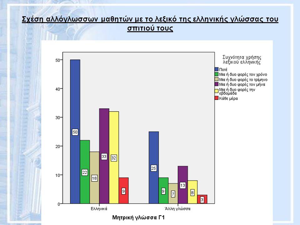 Σχέση αλλόγλωσσων μαθητών με το λεξικό της ελληνικής γλώσσας του σπιτιού τους