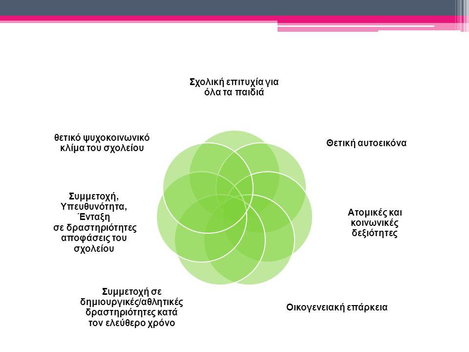 Ανάπτυξη και εφαρμογή σχεδίου Δράσης Καθορισμός θέματος (Ιδιαίτερη έμφαση στη σχολική μονάδα) Καθορισμός στόχων Περιγραφή δράσεων Παρακολούθηση σχεδίου