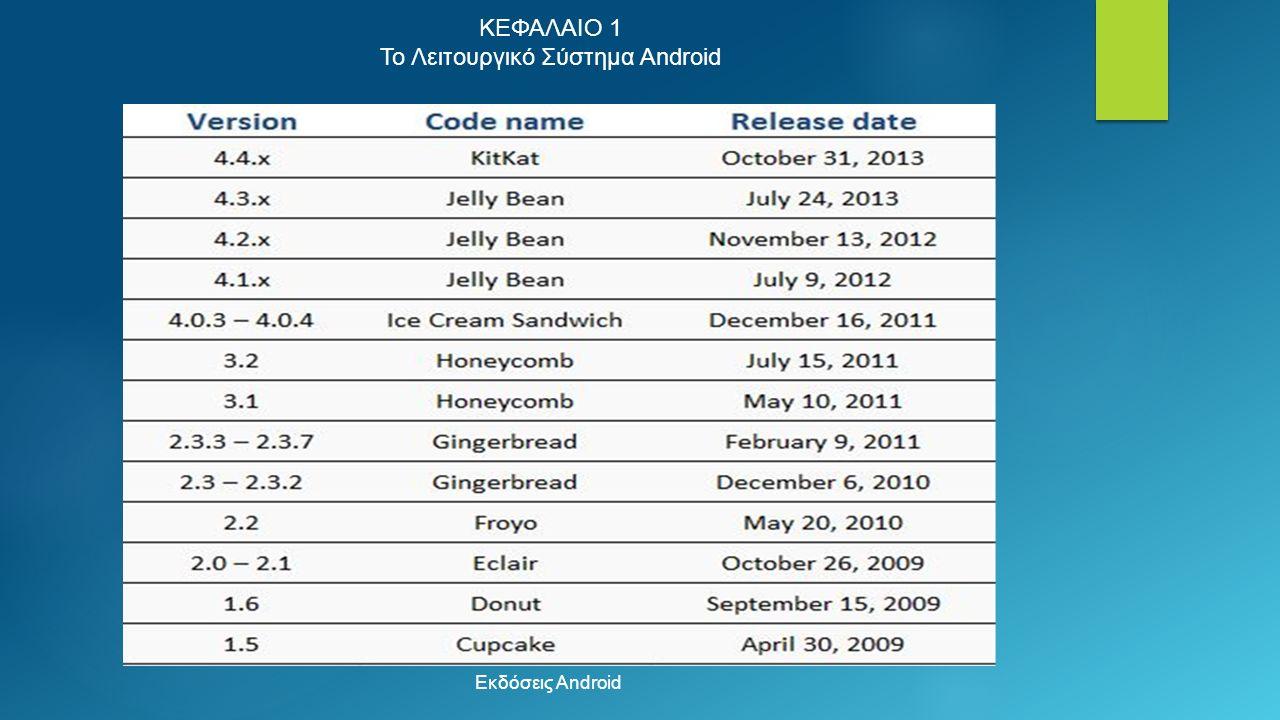 ΚΕΦΑΛΑΙΟ 1 Το Λειτουργικό Σύστημα Android Εκδόσεις Android