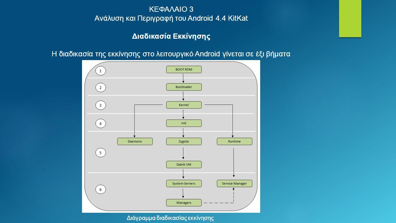 ΚΕΦΑΛΑΙΟ 3 Ανάλυση και Περιγραφή του Android 4.4 KitKat Διαδικασία Εκκίνησης H διαδικασία της εκκίνησης στο λειτουργικό Android γίνεται σε έξι βήματα Διάγραμμα διαδικασίας εκκίνησης