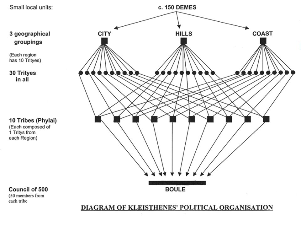 Σημασία της κλεισθένειας μεταρρύθμισης  Στόχος είναι η διάσπαση των δεσμών πολιτικής εξάρτησης που συνδέουν τους αριστοκράτες με τα μέλη των παλαιών φυλών και ιδίως των υποδιαιρέσεών τους, των γενών και των φρατριών  Αποτέλεσμα : πλήρης μίξη των πολιτών στις φυλές :  Η κάθε φυλή αποτελείται από δήμους διάσπαρτους σε όλη την Αττική, που περιλαμβάνουν πολίτες όλων των κοινωνικών και οικονομικών τάξεων