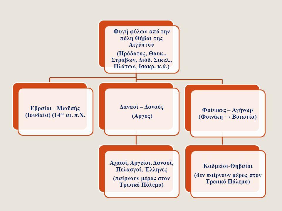 Ίναχος Ιώ, ιέρεια της Ήρας ΖευςΉρα'ΑργοςΕρμήςΟίστροςΈπαφος Δαναός – Αίγυπτος Δαναΐδες - Αιγύπτιοι