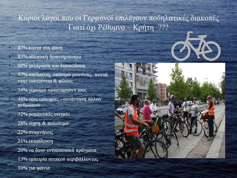 Κύριοι λόγοι που οι Γερµανοί επιλέγουν ποδηλατικές διακοπές Γιατί όχι Ρέθυμνο – Κρήτη ??? 87% κοντά στη φύση 83% αθλητική δραστηριότητα 69% χαλάρωση κ