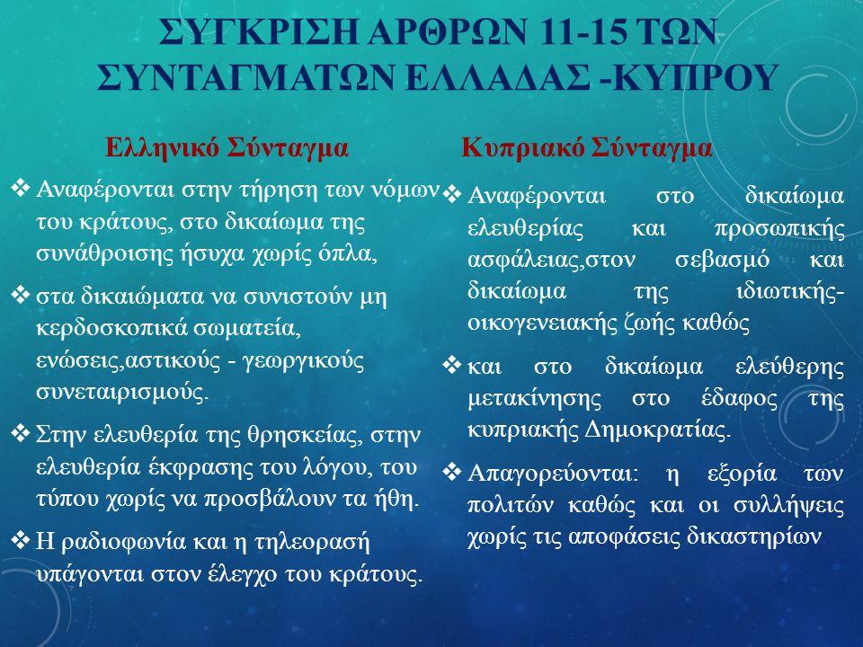 ΣΥΓΚΡΙΣΗ ΑΡΘΡΩΝ 11-15 ΤΩΝ ΣΥΝΤΑΓΜΑΤΩΝ ΕΛΛΑΔΑΣ -ΚΥΠΡΟΥ Ελληνικό Σύνταγμα  Αναφέρονται στην τήρηση των νόμων του κράτους, στο δικαίωμα της συνάθροισης ήσυχα χωρίς όπλα,  στα δικαιώματα να συνιστούν μη κερδοσκοπικά σωματεία, ενώσεις,αστικούς - γεωργικούς συνεταιρισμούς.