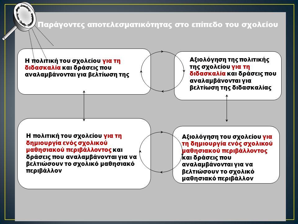 Παράγοντες αποτελεσματικότητας στο επίπεδο του σχολείου Η πολιτική του σχολείου για τη διδασκαλία και δράσεις που αναλαμβάνονται για βελτίωση της Αξιολόγηση της πολιτικής της σχολείου για τη διδασκαλία και δράσεις που αναλαμβάνονται για βελτίωση της διδασκαλίας Η πολιτική του σχολείου για τη δημιουργία ενός σχολικού μαθησιακού περιβάλλοντος και δράσεις που αναλαμβάνονται για να βελτιώσουν το σχολικό μαθησιακό περιβάλλον Αξιολόγηση της πολιτικής της Αξιολόγηση του σχολείου για τη δημιουργία ενός σχολικού μαθησιακού περιβάλλοντος και δράσεις που αναλαμβάνονται για να βελτιώσουν το σχολικό μαθησιακό περιβάλλον.