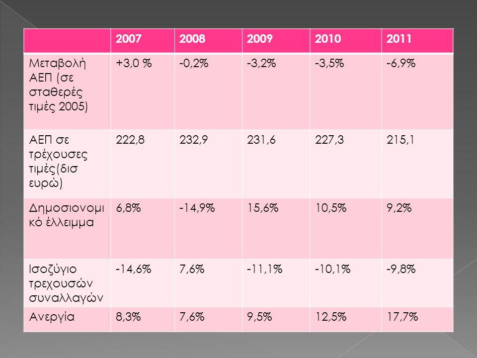 20072008200920102011 Μεταβολή ΑΕΠ (σε σταθερές τιμές 2005) +3,0 %-0,2%-3,2%-3,5%-6,9% ΑΕΠ σε τρέχουσες τιμές(δισ ευρώ) 222,8232,9231,6227,3215,1 Δημοσιονομι κό έλλειμμα 6,8%-14,9%15,6%10,5%9,2% Ισοζύγιο τρεχουσών συναλλαγών -14,6%7,6%-11,1%-10,1%-9,8% Ανεργία8,3%7,6%9,5%12,5%17,7%