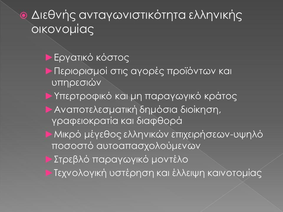  Διεθνής ανταγωνιστικότητα ελληνικής οικονομίας ►Εργατικό κόστος ►Περιορισμοί στις αγορές προϊόντων και υπηρεσιών ►Υπερτροφικό και μη παραγωγικό κράτος ►Αναποτελεσματική δημόσια διοίκηση, γραφειοκρατία και διαφθορά ►Μικρό μέγεθος ελληνικών επιχειρήσεων-υψηλό ποσοστό αυτοαπασχολούμενων ►Στρεβλό παραγωγικό μοντέλο ►Τεχνολογική υστέρηση και έλλειψη καινοτομίας