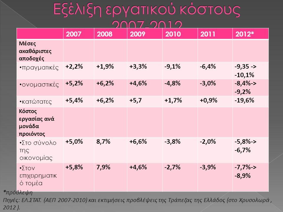 200720082009201020112012* Μέσες ακαθάριστες αποδοχές πραγματικές +2,2%+1,9%+3,3%-9,1%-6,4%-9,35 -> -10,1% ονομαστικές +5,2%+6,2%+4,6%-4,8%-3,0%-8,4%-> -9,2% κατώτατες +5,4%+6,2%+5,7+1,7%+0,9%-19,6% Κόστος εργασίας ανά μονάδα προιόντος Στο σύνολο της οικονομίας +5,0%8,7%+6,6%-3,8%-2,0%-5,8%-> -6,7% Στον επιχειρηματικ ό τομέα +5,8%7,9%+4,6%-2,7%-3,9%-7,7%-> -8,9% *πρόβλεψη Πηγές: ΕΛ.ΣΤΑΤ.