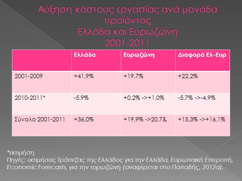 ΕλλάδαΕυρωζώνηΔιαφορά Ελ-Ευρ 2001-2009+41,9%+19,7%+22,2% 2010-2011*-5,9%+0,2% ->+1,0%-5,7% ->-4,9% Σύνολο 2001-2011+36,0%+19,9% ->20,7&+15,3% ->+16,1% *εκτιμήση Πηγές: εκτιμήσεις Τράπεζας της Ελλάδος για την Ελλάδα, Ευρωπαική Επιτροπή, Economic Forecasts, για την ευρωζώνη (αναφέρεται στο Παπαδής, 2012α).