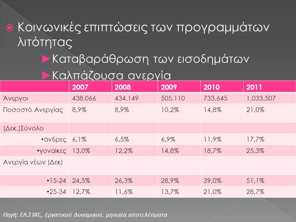  Κοινωνικές επιπτώσεις των προγραμμάτων λιτότητας ►Καταβαράθρωση των εισοδημάτων ►Καλπάζουσα ανεργία 20072008200920102011 Άνεργοι438.066434.149505.110733.6451.033.507 Ποσοστό Ανεργίας8,9% 10,2%14,8%21,0% (Δεκ.)Σύνολο άνδρες6,1%6,5%6,9%11,9%17,7% γυναίκες13,0%12,2%14,8%18,7%25,3% Ανεργία νέων (Δεκ) 15-2424,5%26,3%28,9%39,0%51,1% 25-3412,7%11,6%13,7%21,0%28,7% Πηγή: ΕΛ.ΣΤΑΤ., Εργατικού Δυναμικού, μηνιαία αποτελέσματα