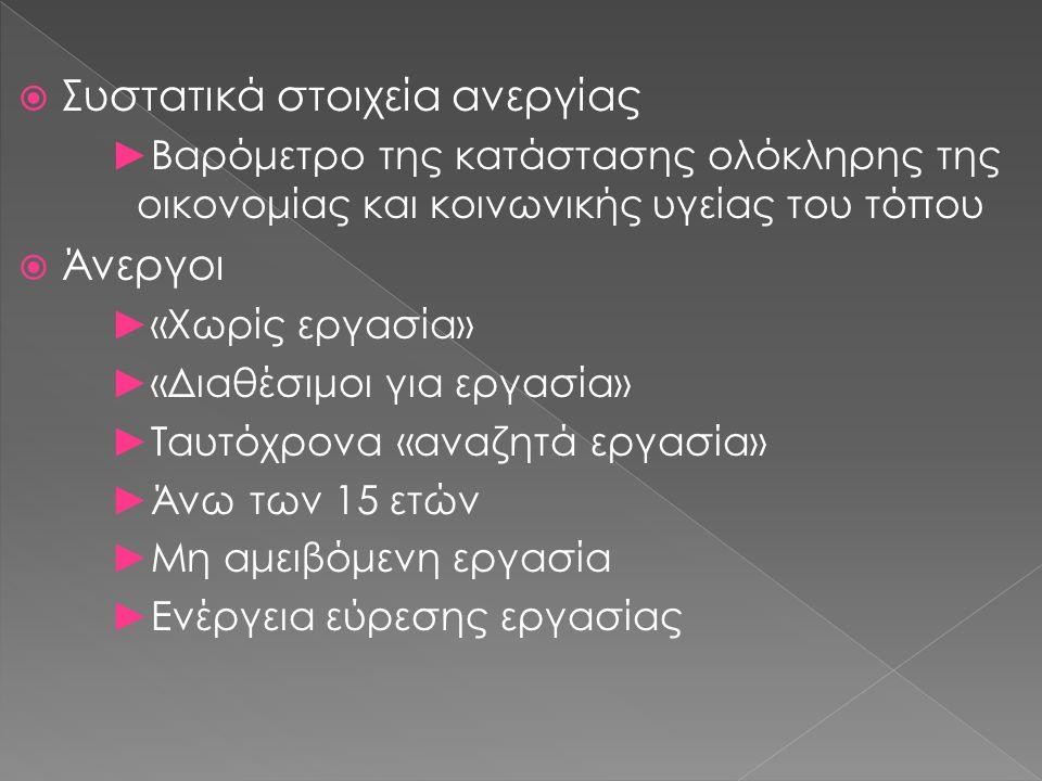  Συστατικά στοιχεία ανεργίας ►Βαρόμετρο της κατάστασης ολόκληρης της οικονομίας και κοινωνικής υγείας του τόπου  Άνεργοι ►«Χωρίς εργασία» ►«Διαθέσιμοι για εργασία» ►Ταυτόχρονα «αναζητά εργασία» ►Άνω των 15 ετών ►Μη αμειβόμενη εργασία ►Ενέργεια εύρεσης εργασίας