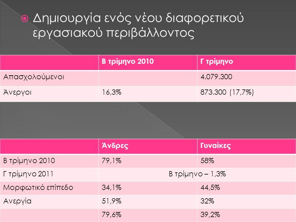  Δημιουργία ενός νέου διαφορετικού εργασιακού περιβάλλοντος Β τρίμηνο 2010Γ τρίμηνο Απασχολούμενοι4.079.300 Άνεργοι16,3%873.300 (17,7%) ΆνδρεςΓυναίκες Β τρίμηνο 201079,1%58% Γ τρίμηνο 2011Β τρίμηνο – 1,3% Μορφωτικό επίπεδο34,1%44,5% Ανεργία51,9%32% 79,6%39,2%