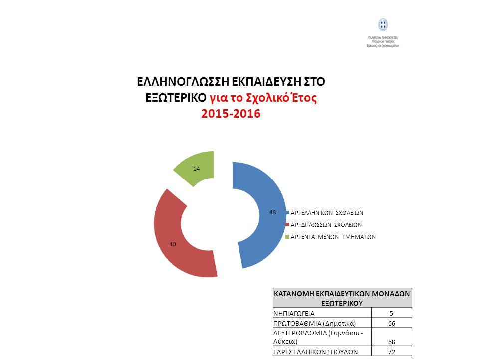 ΕΛΛΗΝΟΓΛΩΣΣΗ ΕΚΠΑΙΔΕΥΣΗ ΣΤΟ ΕΞΩΤΕΡΙΚΟ για το Σχολικό Έτος 2015-2016 ΚΑΤΑΝΟΜΗ ΕΚΠΑΙΔΕΥΤΙΚΩΝ ΜΟΝΑΔΩΝ ΕΞΩΤΕΡΙΚΟΥ ΝΗΠΙΑΓΩΓΕΙΑ5 ΠΡΩΤΟΒΑΘΜΙΑ (Δημοτικά)66 ΔΕ