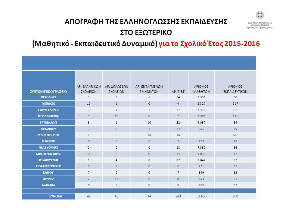 ΕΛΛΗΝΟΓΛΩΣΣΗ ΕΚΠΑΙΔΕΥΣΗ ΣΤΟ ΕΞΩΤΕΡΙΚΟ για το Σχολικό Έτος 2015-2016 ΚΑΤΑΝΟΜΗ ΕΚΠΑΙΔΕΥΤΙΚΩΝ ΜΟΝΑΔΩΝ ΕΞΩΤΕΡΙΚΟΥ ΝΗΠΙΑΓΩΓΕΙΑ5 ΠΡΩΤΟΒΑΘΜΙΑ (Δημοτικά)66 ΔΕΥΤΕΡΟΒΑΘΜΙΑ (Γυμνάσια - Λύκεια)68 ΕΔΡΕΣ ΕΛΛΗΙΚΩΝ ΣΠΟΥΔΩΝ72