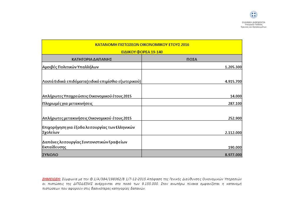 ΚΑΤΑΝΟΜΗ ΠΙΣΤΩΣΕΩΝ ΟΙΚΟΝΟΜΙΚΟΥ ΕΤΟΥΣ 2016 ΕΙΔΙΚΟΥ ΦΟΡΕΑ 19-140 ΚΑΤΗΓΟΡΙΑ ΔΑΠΑΝΗΣΠΟΣΑ Αμοιβές Πολιτικών Υπαλλήλων1.205.300 Λοιπά Ειδικά επιδόματα(ειδικό επιμίσθιο εξωτερικού)4.915.700 Απλήρωτες Υποχρεώσεις Οικονομικού έτους 201514.000 Πληρωμές για μετακινήσεις287.100 Απλήρωτες μετακινήσεις Οικονομικού έτους 2015252.900 Επιχορήγηση για έξοδα λειτουργίας των Ελληνικών Σχολείων2.112.000 Δαπάνες λειτουργίας Συντονιστικών Γραφείων Εκπαίδευσης190.000 ΣΥΝΟΛΟ8.977.000 ΣΗΜΕΙΩΣΗ: Σύμφωνα με την Φ.1/Α/384/198362/Β 1/7-12-2015 Απόφαση της Γενικής Διεύθυνσης Οικονομικών Υπηρεσιών οι πιστώσεις της ΔΙΠΟΔΕΞΜΣ ανέρχονται στο ποσό των 9.155.000.