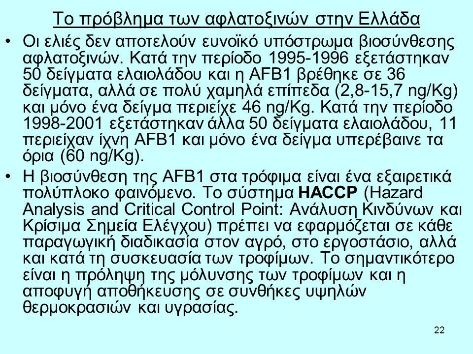 22 Το πρόβλημα των αφλατοξινών στην Ελλάδα Οι ελιές δεν αποτελούν ευνοϊκό υπόστρωμα βιοσύνθεσης αφλατοξινών.