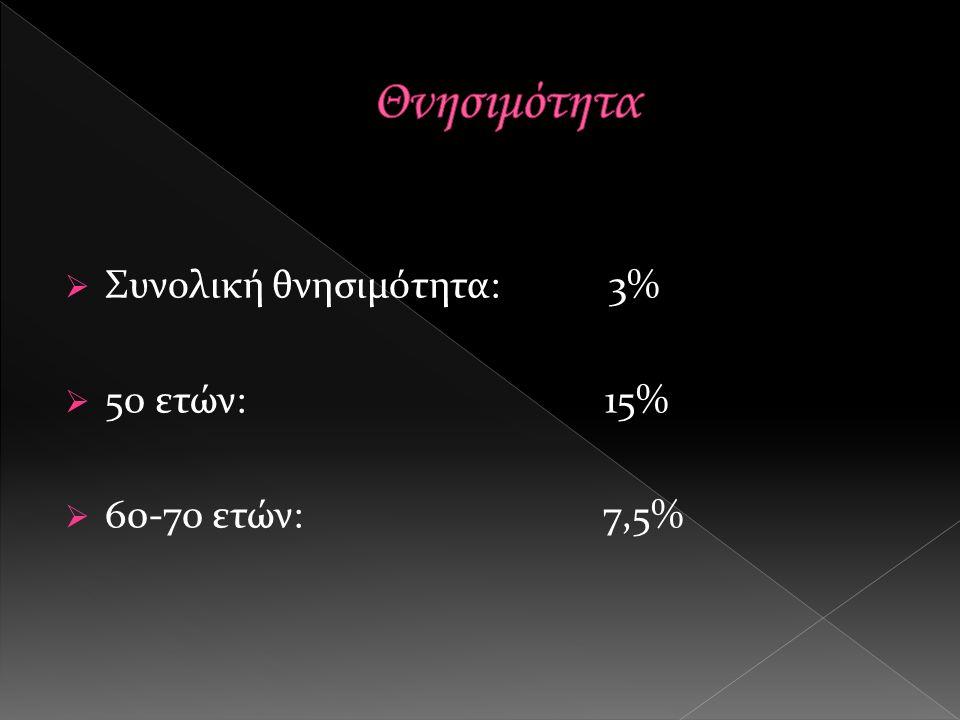  Συνολική θνησιμότητα: 3%  50 ετών: 15%  60-70 ετών: 7,5%