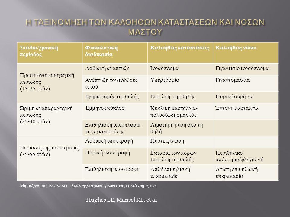 Στάδιο / χρονική περίοδος Φυσιολογική διαδικασία Καλοήθεις καταστάσειςΚαλοήθεις νόσοι Πρώτη αναπαραγωγική περίοδος (15-25 ετών ) Λοβιακή ανάπτυξη Ινοα