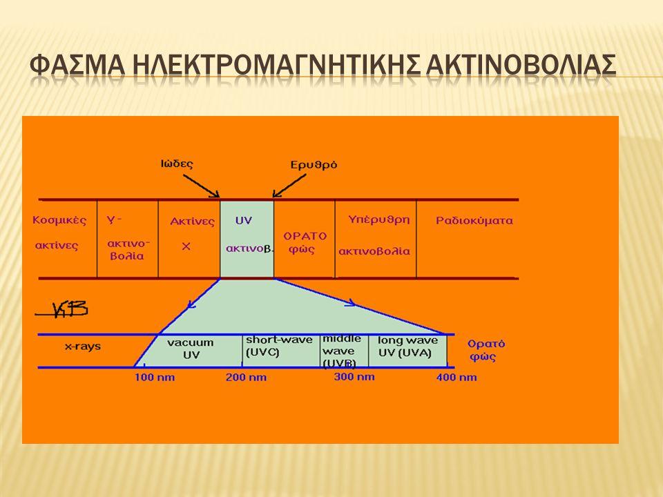 Η Υπεριώδης ακτινοβολία υποδιαιρείται σε 3 τύπους : 1.
