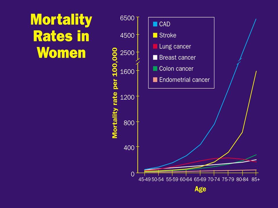 ΚΑΡΚΙΝΟΣ ΤΟΥ ΤΡΑΧΗΛΟΥ ΤΗΣ ΜΗΤΡΑΣ Ο καρκίνος του τραχήλου της μήτρας είναι ο τρίτος κατά σειρά συχνότερος καρκίνος στις γυναίκες, μετά τον καρκίνο του μαστού και του ενδομήτριου.