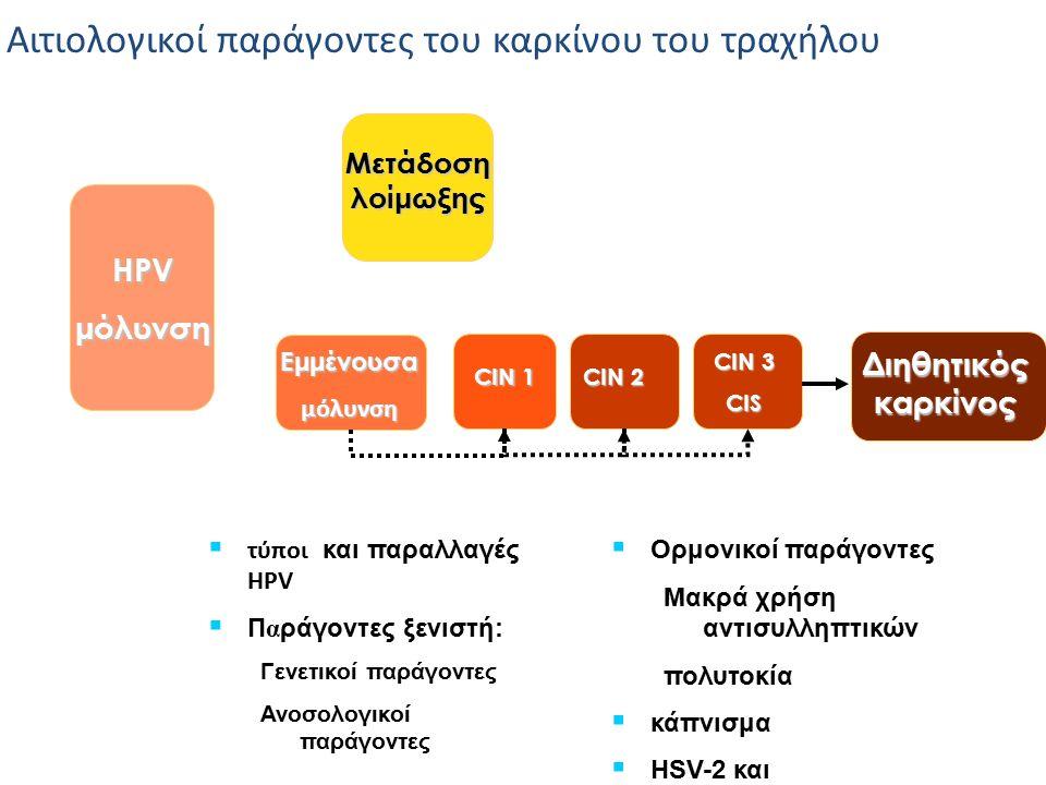 Αιτιολογικοί παράγοντες του καρκίνου του τραχήλου HPVμόλυνση Μετάδοση λοίμωξης Εμμένουσαμόλυνση CIN 1 CIN 3 CIS Διηθητικός καρκίνος  τύποι και παραλλ