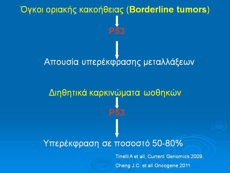 ΚΑΡΚΙΝΟΣ ΤΩΝ ΩΟΘΗΚΩΝ-ΕΠΙΔΗΜΙΟΛΟΓΙΑ ΗΠΑ: ΗΠΑ: – 4% των καρκίνων στις γυναίκες και το 25% των γυναικολογικών καρκίνων – 5% των θανάτων γυναικών από καρκίνο και το 50% των θανάτων από γυναικολογικούς καρκίνους 75% διαγιγνώσκεται στο στάδιο ΙΙΙ & ΙV 75% διαγιγνώσκεται στο στάδιο ΙΙΙ & ΙV Συχνότητα=1/70 γυναίκες ή 1,4% Συχνότητα=1/70 γυναίκες ή 1,4%