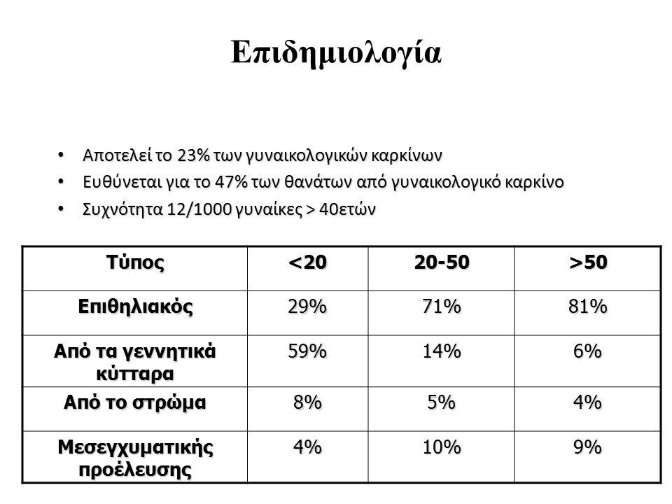 Επιδημιολογία Αποτελεί το 23% των γυναικολογικών καρκίνων Αποτελεί το 23% των γυναικολογικών καρκίνων Ευθύνεται για το 47% των θανάτων από γυναικολογι